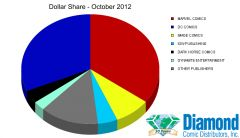 Diamond announces Top Products for October 2012