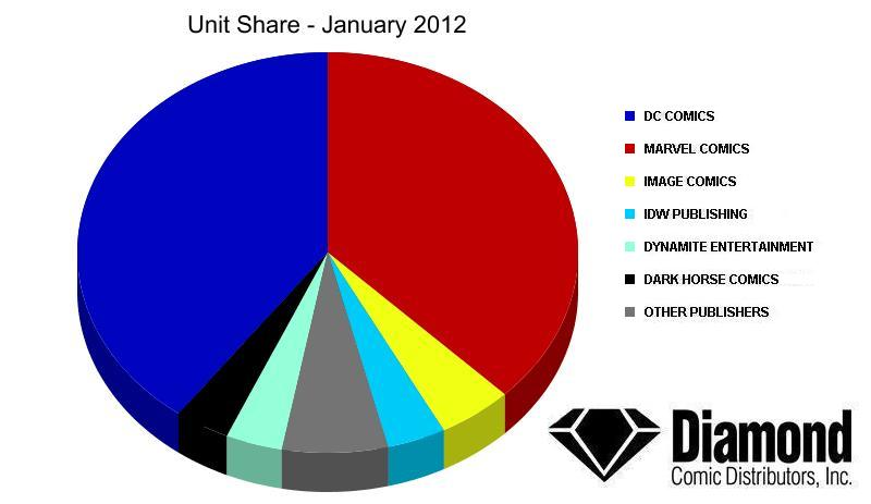 Diamond Announces Top Products For January 2012